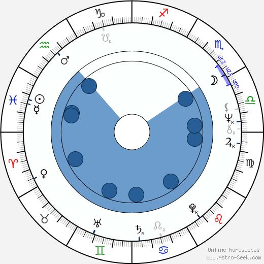 George Miller wikipedia, horoscope, astrology, instagram