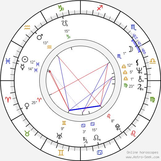 George Miller birth chart, biography, wikipedia 2018, 2019