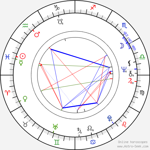 George Miller astro natal birth chart, George Miller horoscope, astrology