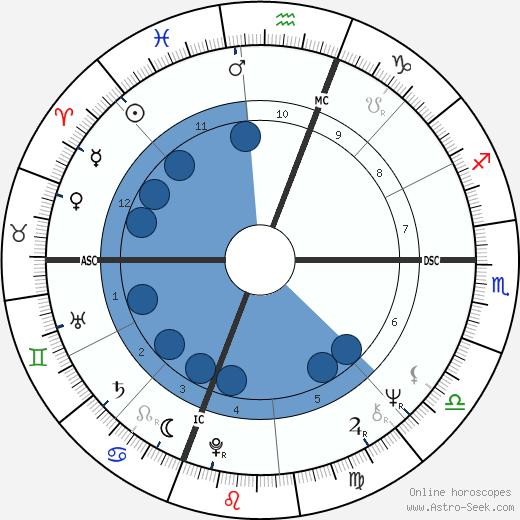Ginny Stevenson wikipedia, horoscope, astrology, instagram