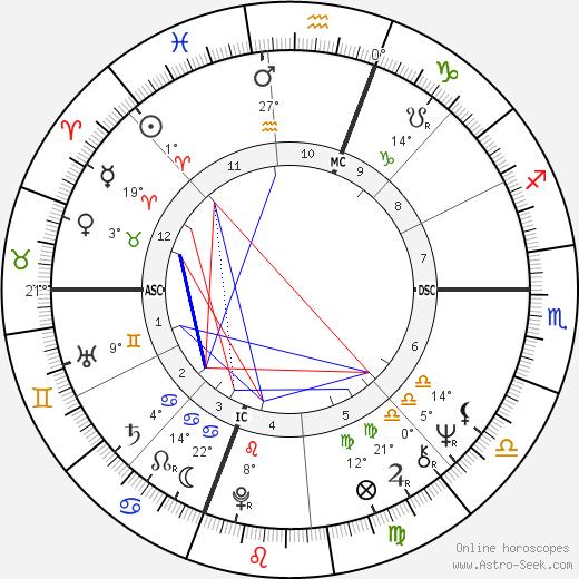 Ginny Stevenson birth chart, biography, wikipedia 2020, 2021