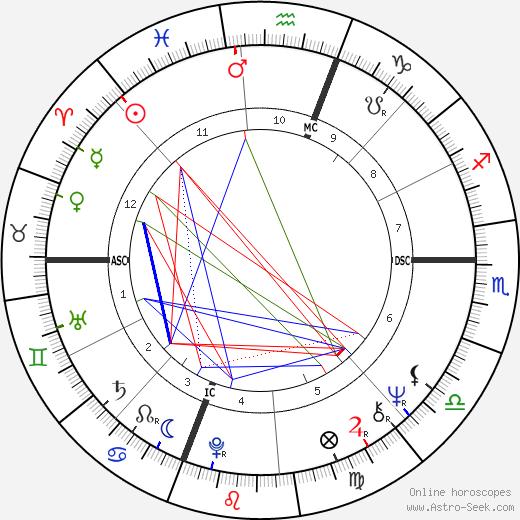 Ginny Stevenson birth chart, Ginny Stevenson astro natal horoscope, astrology