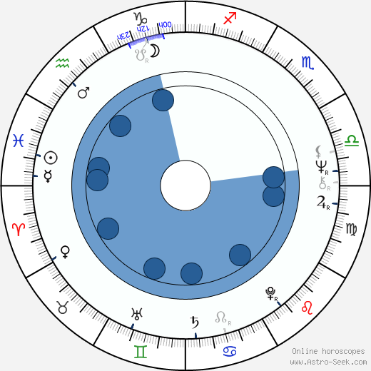 Hannu Lauri wikipedia, horoscope, astrology, instagram