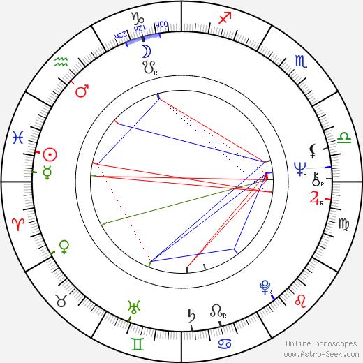 Hannu Lauri astro natal birth chart, Hannu Lauri horoscope, astrology