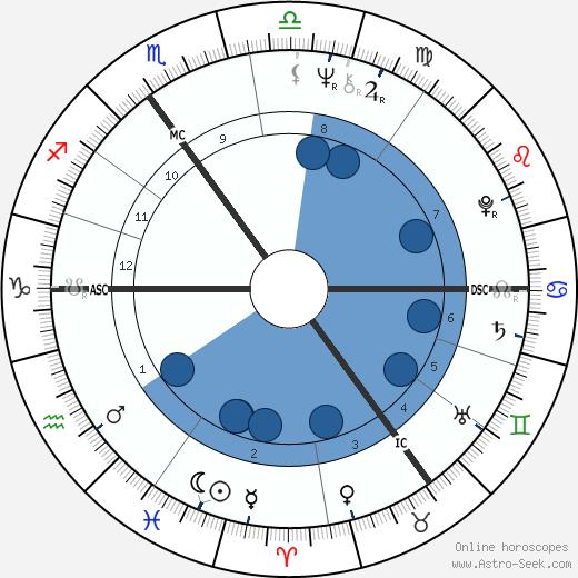Herman van Veen wikipedia, horoscope, astrology, instagram