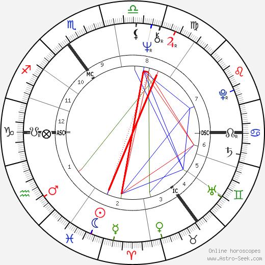 Herman van Veen astro natal birth chart, Herman van Veen horoscope, astrology