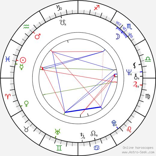 Jaime Tirelli birth chart, Jaime Tirelli astro natal horoscope, astrology