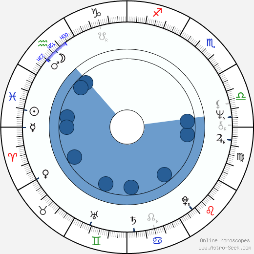 Jan Bauer wikipedia, horoscope, astrology, instagram