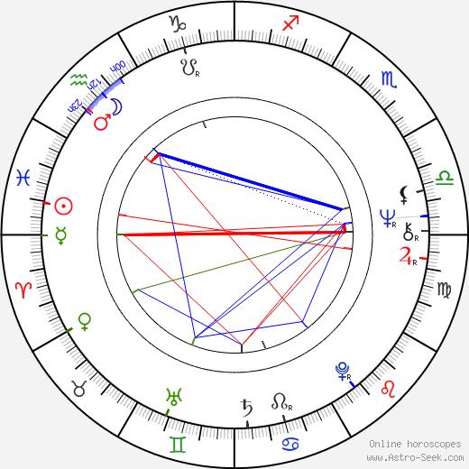 Jan Bauer birth chart, Jan Bauer astro natal horoscope, astrology