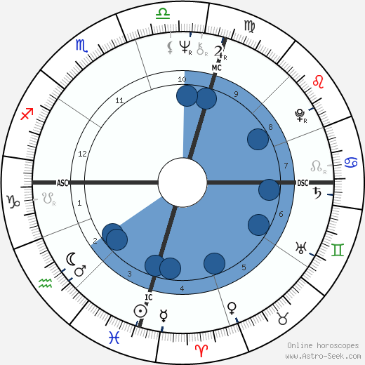 Jim Sharman wikipedia, horoscope, astrology, instagram