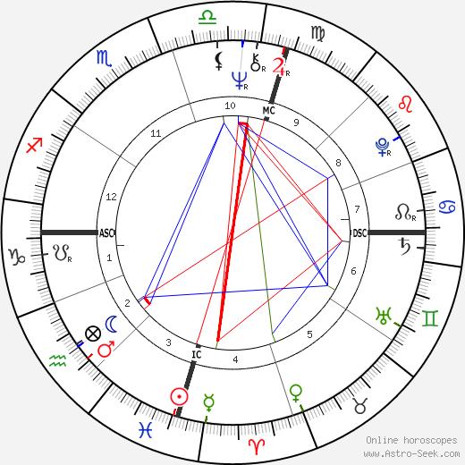 Jim Sharman tema natale, oroscopo, Jim Sharman oroscopi gratuiti, astrologia