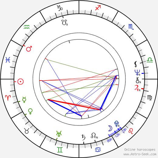 Jörg Gudzuhn tema natale, oroscopo, Jörg Gudzuhn oroscopi gratuiti, astrologia