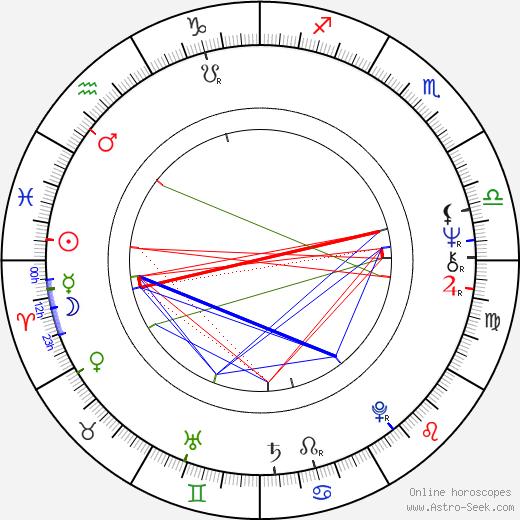 Karol Čálik день рождения гороскоп, Karol Čálik Натальная карта онлайн