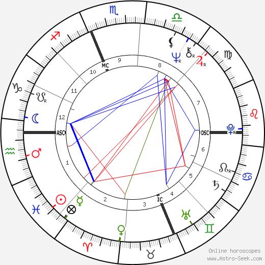 Кэтрин Хотон Katharine Houghton день рождения гороскоп, Katharine Houghton Натальная карта онлайн