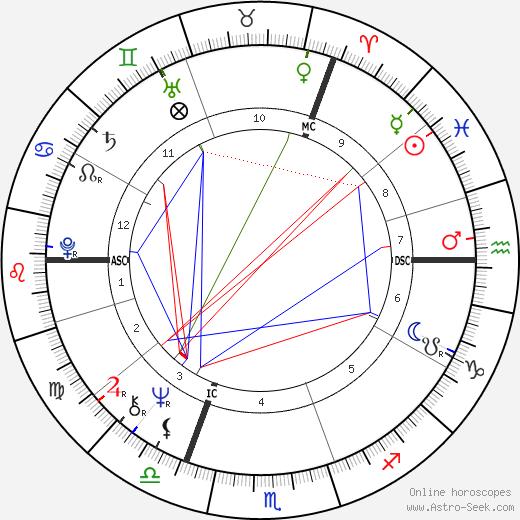 Katja Ebstein день рождения гороскоп, Katja Ebstein Натальная карта онлайн
