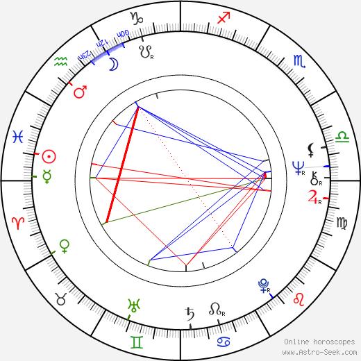 Ladislav Štaidl день рождения гороскоп, Ladislav Štaidl Натальная карта онлайн