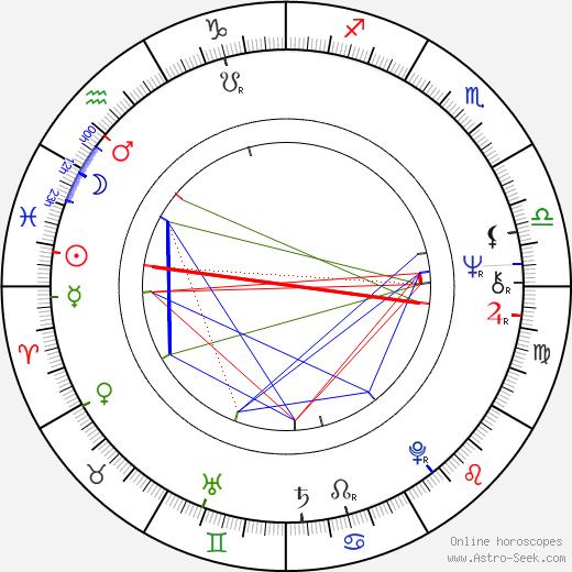 Laura Esterman день рождения гороскоп, Laura Esterman Натальная карта онлайн