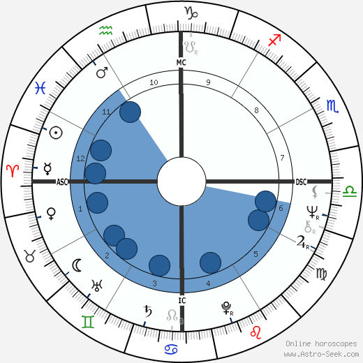 Marta Suplicy wikipedia, horoscope, astrology, instagram