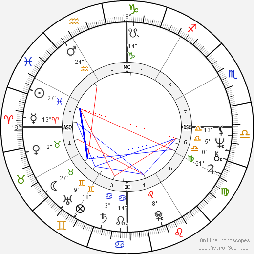 Marta Suplicy birth chart, biography, wikipedia 2019, 2020