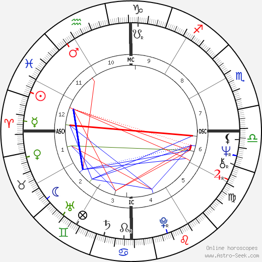 Marta Suplicy astro natal birth chart, Marta Suplicy horoscope, astrology