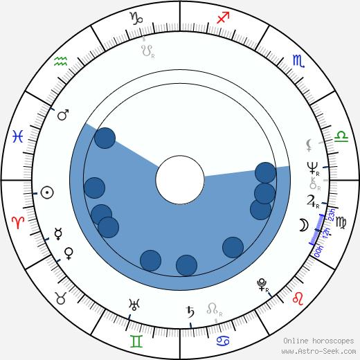 Matti Vienovirta wikipedia, horoscope, astrology, instagram