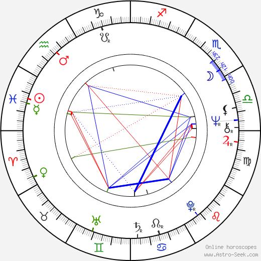 Michael S. Berg birth chart, Michael S. Berg astro natal horoscope, astrology