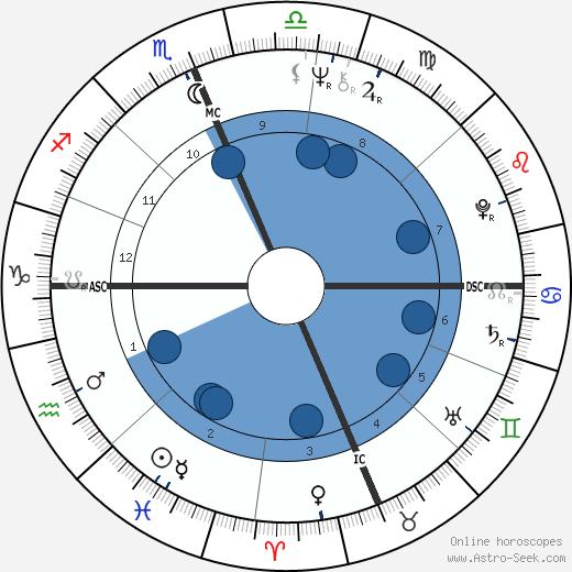 Michael Sheridan wikipedia, horoscope, astrology, instagram