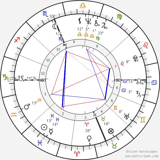 Michael Sheridan birth chart, biography, wikipedia 2019, 2020