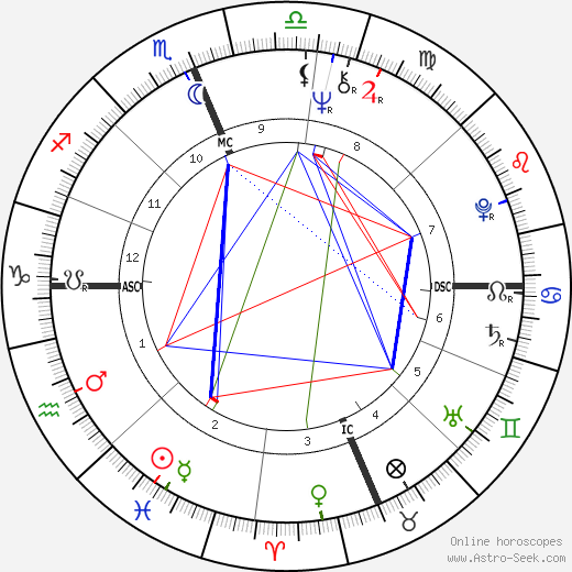 Michael Sheridan birth chart, Michael Sheridan astro natal horoscope, astrology