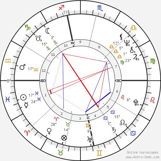 Micky Dolenz birth chart, biography, wikipedia 2018, 2019