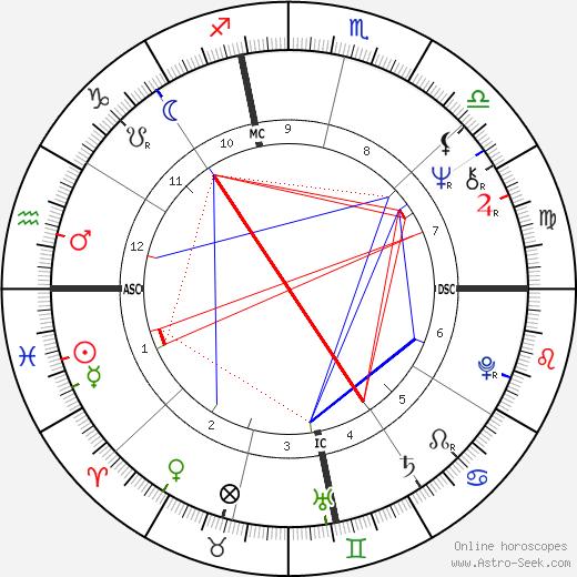 Micky Dolenz astro natal birth chart, Micky Dolenz horoscope, astrology