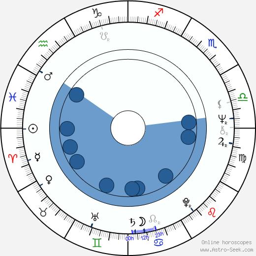 Monika Trajterová wikipedia, horoscope, astrology, instagram