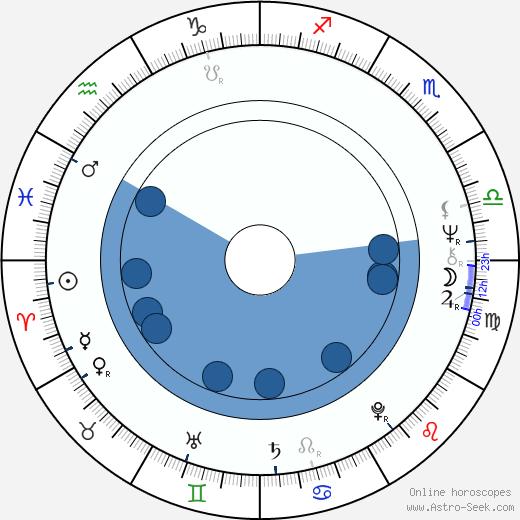 Nick Gillott wikipedia, horoscope, astrology, instagram
