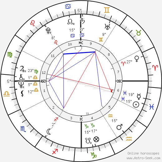 Randi Matson birth chart, biography, wikipedia 2020, 2021