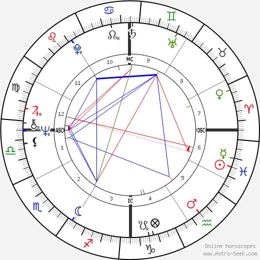 Randi Matson birth chart, Randi Matson astro natal horoscope, astrology