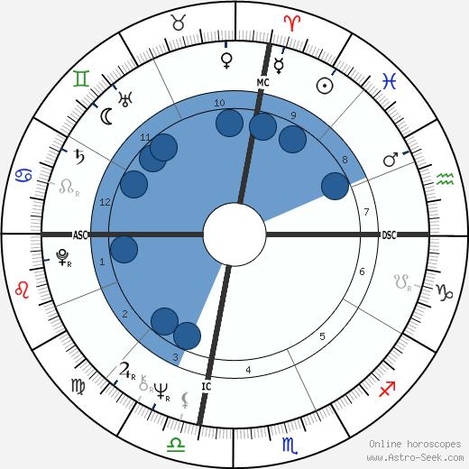 Randy Kraft wikipedia, horoscope, astrology, instagram