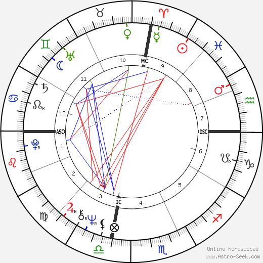 Randy Kraft tema natale, oroscopo, Randy Kraft oroscopi gratuiti, astrologia