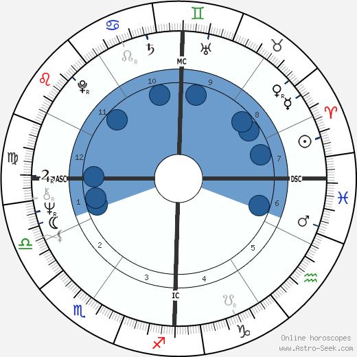 Richard Backus wikipedia, horoscope, astrology, instagram