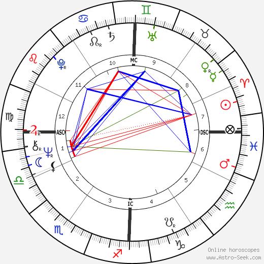 Richard Backus tema natale, oroscopo, Richard Backus oroscopi gratuiti, astrologia