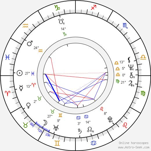 Richard Jones birth chart, biography, wikipedia 2020, 2021