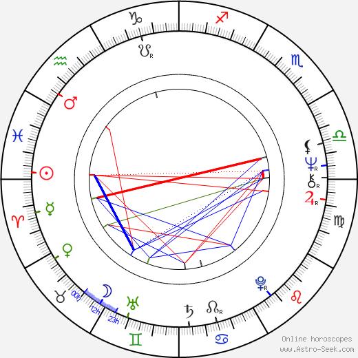 Richard Jones astro natal birth chart, Richard Jones horoscope, astrology