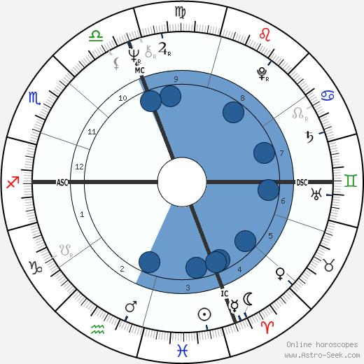 Rick Volk wikipedia, horoscope, astrology, instagram