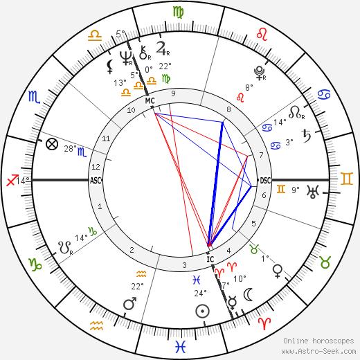 Rick Volk birth chart, biography, wikipedia 2020, 2021