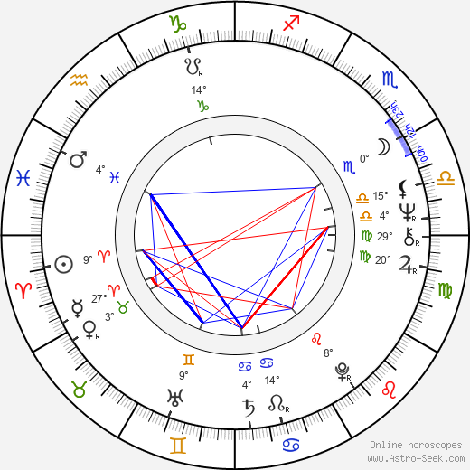 Roger Barnes birth chart, biography, wikipedia 2020, 2021