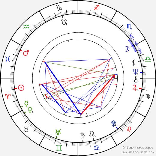 Roger Barnes birth chart, Roger Barnes astro natal horoscope, astrology
