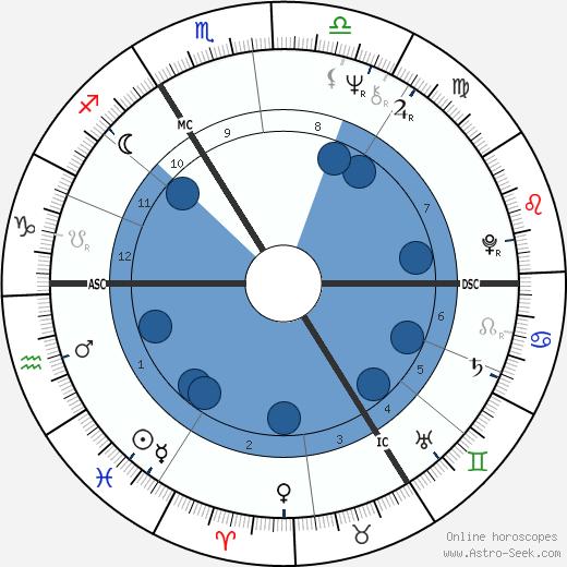 Roswitha Broszath wikipedia, horoscope, astrology, instagram