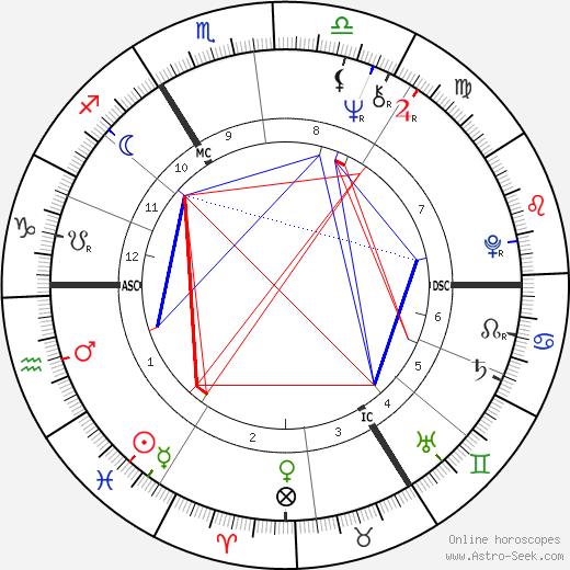Roswitha Broszath день рождения гороскоп, Roswitha Broszath Натальная карта онлайн
