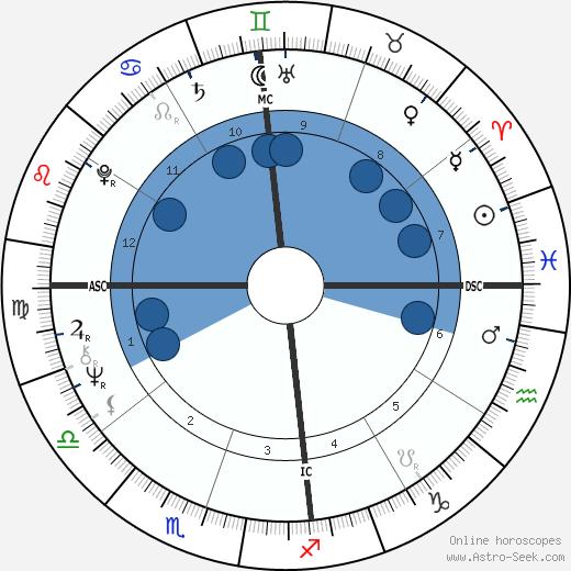 Ruth Cunha Cintra wikipedia, horoscope, astrology, instagram