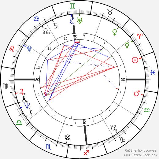 Ruth Cunha Cintra tema natale, oroscopo, Ruth Cunha Cintra oroscopi gratuiti, astrologia