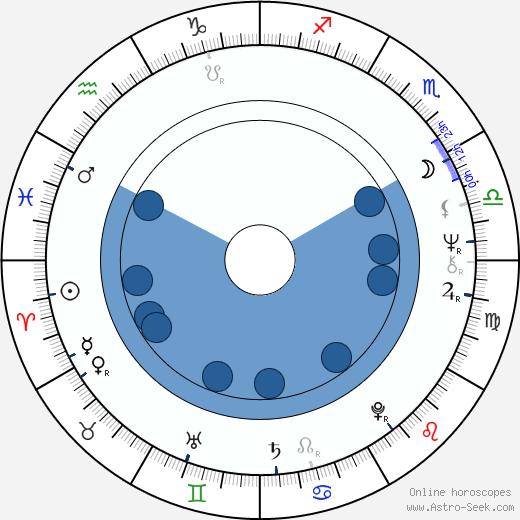 Stanislaw Latallo wikipedia, horoscope, astrology, instagram